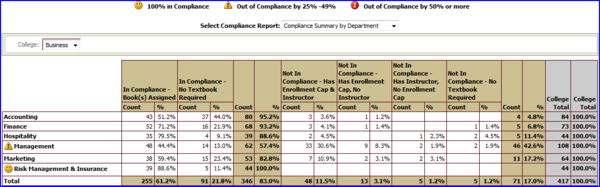 Compliance by Dept within College of Business screen shot